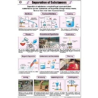 Chemistry (I) Charts, School Education