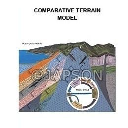 Terrain Model