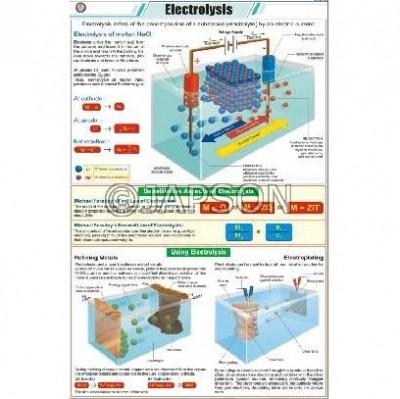 Chemistry (III) Charts, School Education