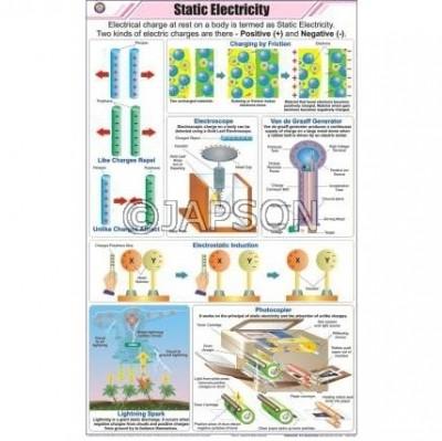 Physics (II) Charts, School Education