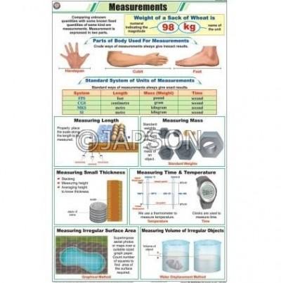 Physics (I) Charts, School Education